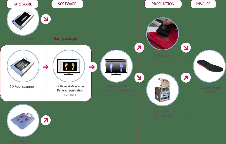 Diagram en