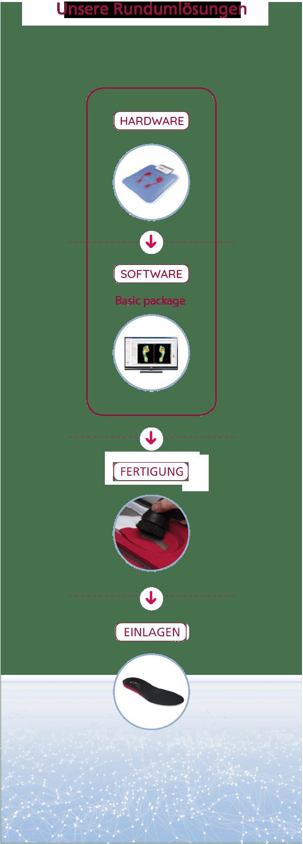 Diagram DE (mobile)