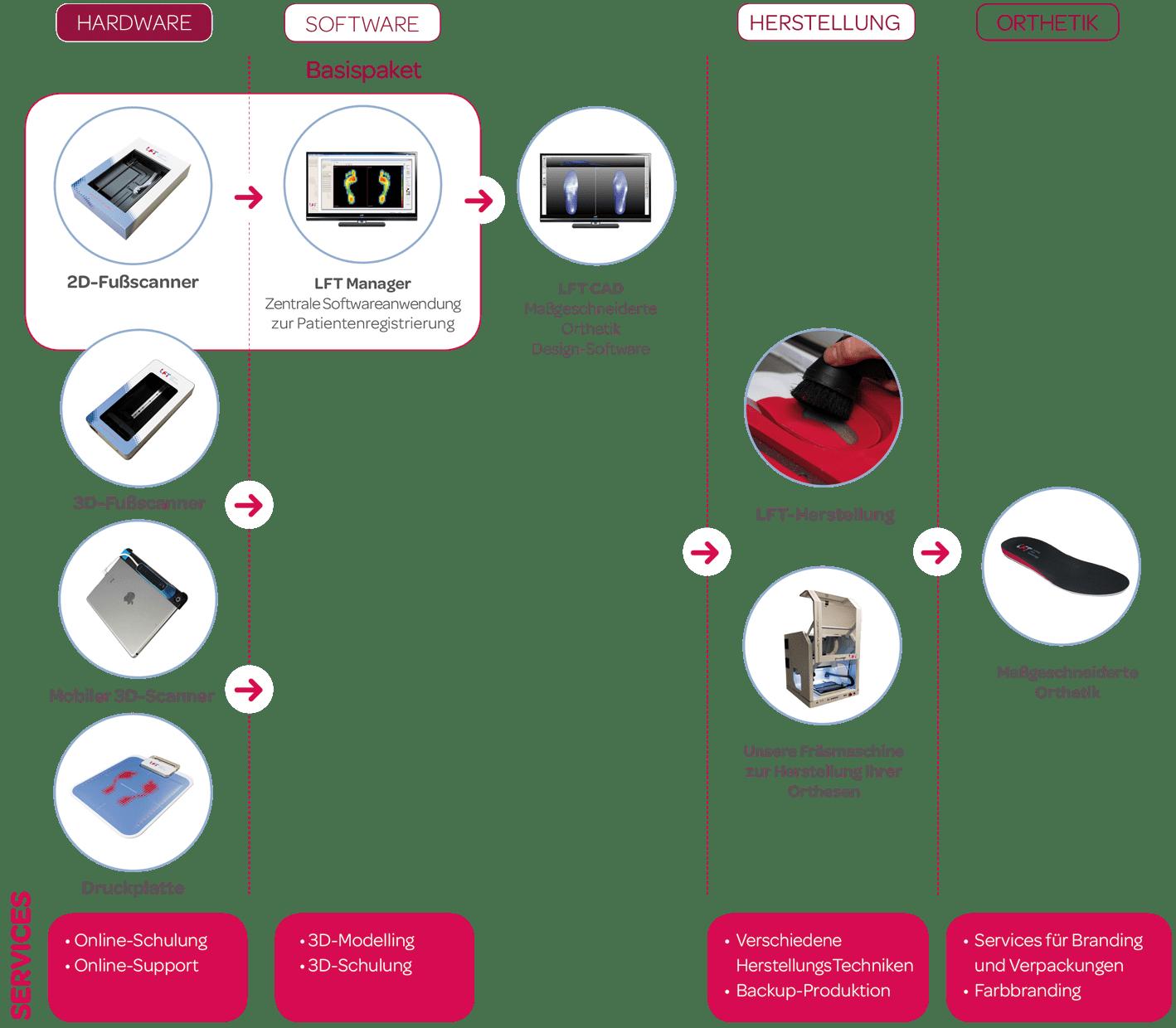 Diagram DE